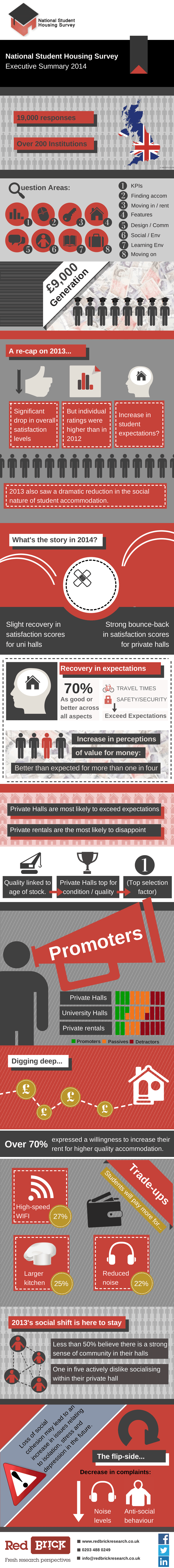 NSHS 2014 Infographic