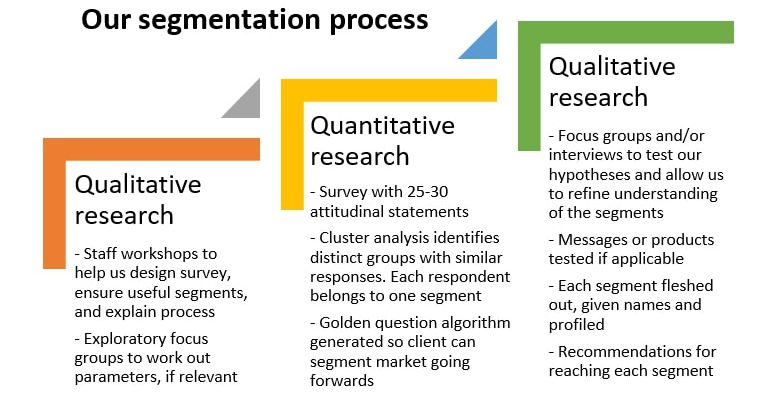 Research segmentation process